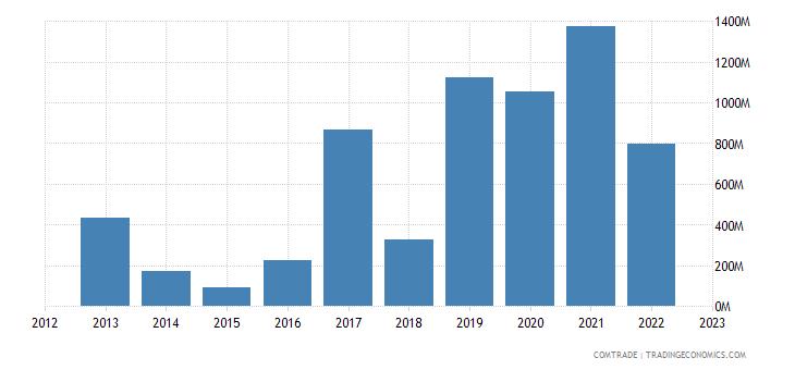india exports vietnam iron steel