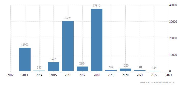 india exports vietnam works trucks self propelled