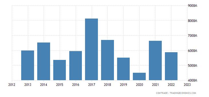 india exports vietnam