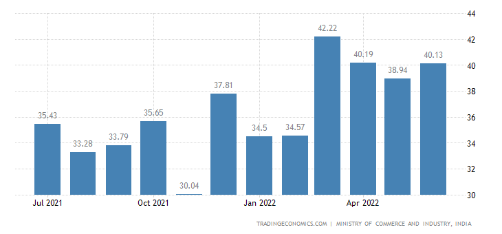 India Exports | 2019 | Data | Chart | Calendar | Forecast | News