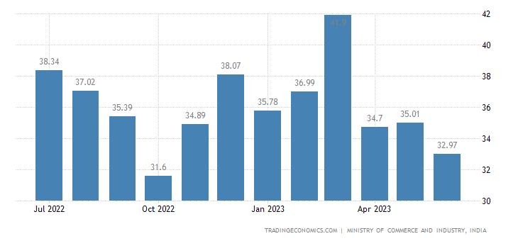 India Exports
