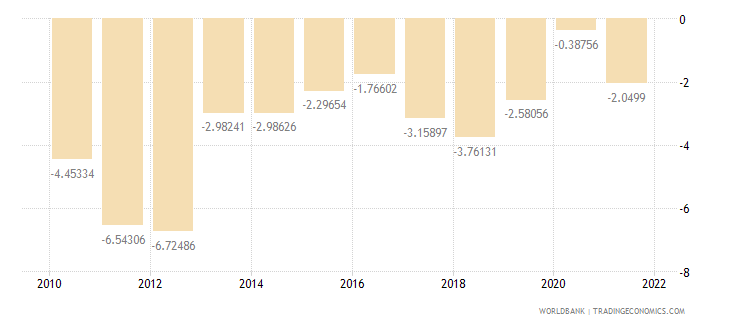 india external balance on goods and services percent of gdp wb data