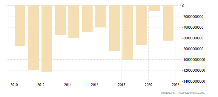 india external balance on goods and services us dollar wb data
