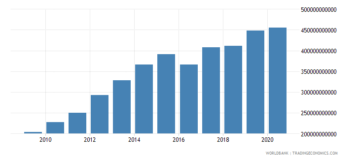 india external debt stocks long term dod us dollar wb data
