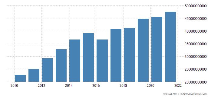 india external debt stocks long term dod us dollar wb data