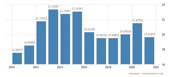 india external debt stocks percent of gni wb data
