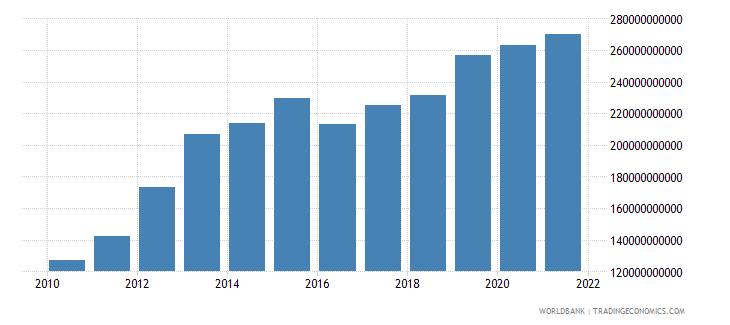 india external debt stocks private nonguaranteed png dod us dollar wb data