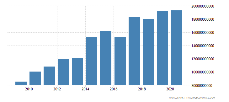 india external debt stocks public and publicly guaranteed ppg dod us dollar wb data