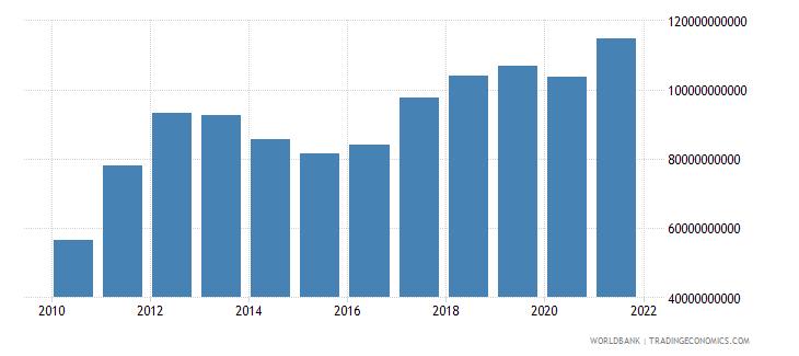 india external debt stocks short term dod us dollar wb data