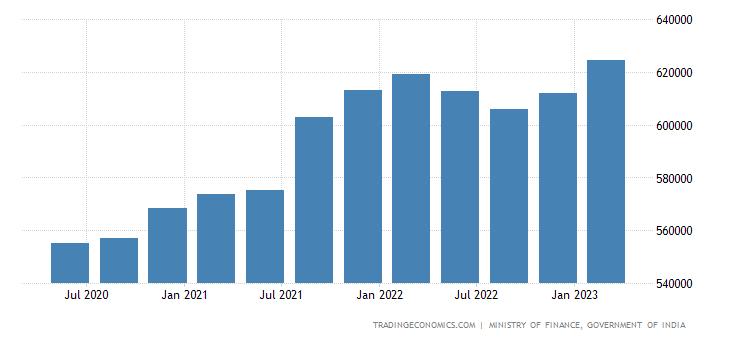 India Total External Debt   2019   Data   Chart   Calendar ...