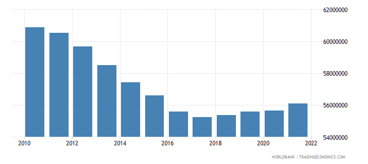 india female population 00 04 wb data