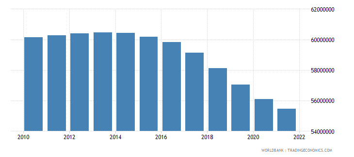 india female population 05 09 wb data