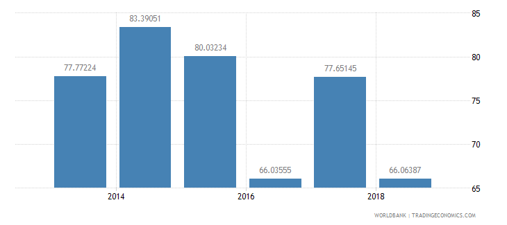 india female share of graduates in services percent tertiary wb data