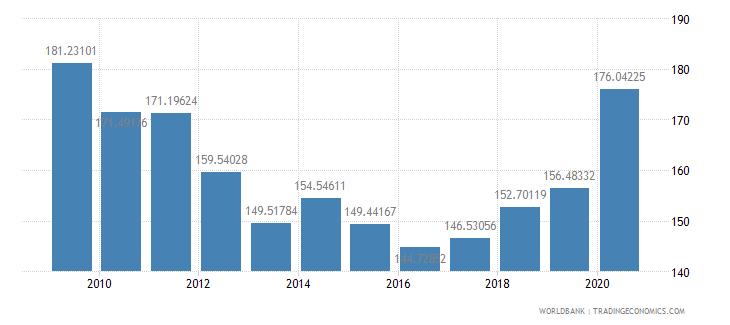 india fertilizer consumption percent of fertilizer production wb data