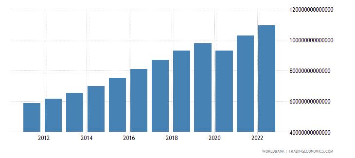 india final consumption expenditure constant lcu wb data