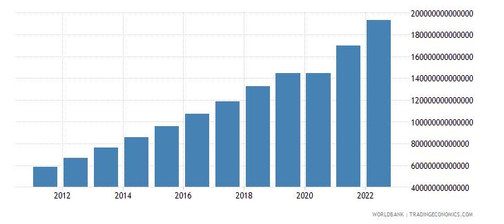 india final consumption expenditure current lcu wb data