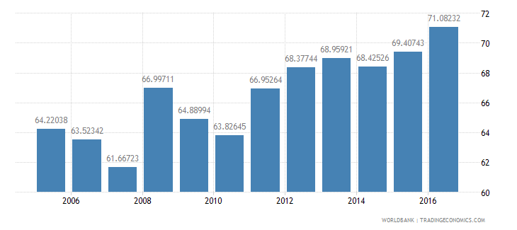 india final consumption expenditure etc percent of gdp wb data