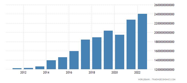 india final consumption expenditure us dollar wb data