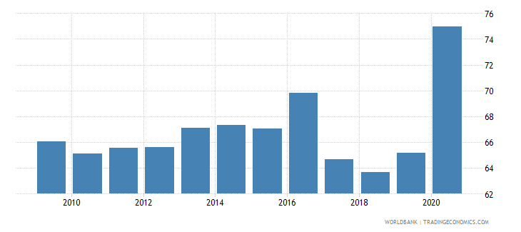 india financial system deposits to gdp percent wb data