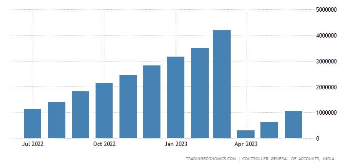 India Fiscal Expenditure