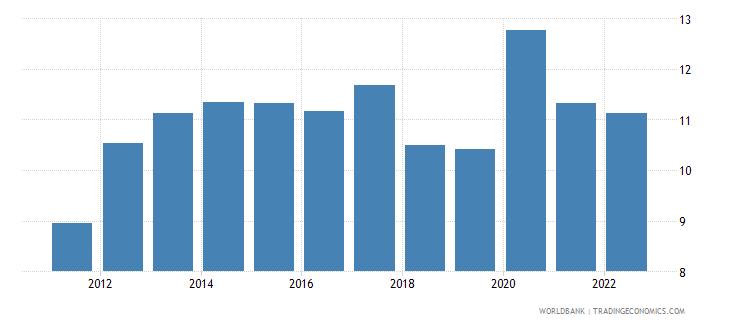 india food exports percent of merchandise exports wb data