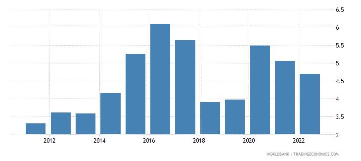 india food imports percent of merchandise imports wb data