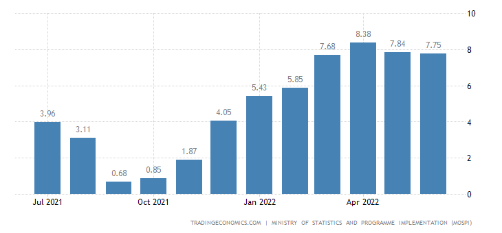 India Food Inflation