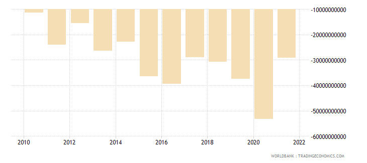 india foreign direct investment net bop us dollar wb data