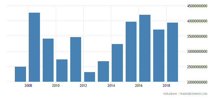 india foreign direct investment net inflows in reporting economy drs us dollar wb data