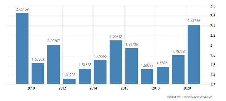india foreign direct investment net inflows percent of gdp wb data