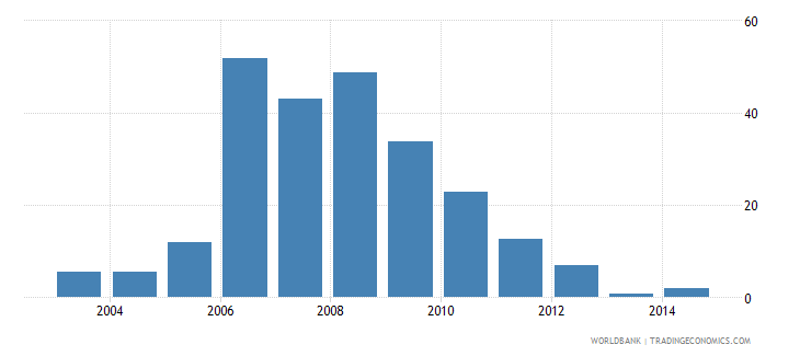 india foreign direct investment net outflows percent of gdp wb data