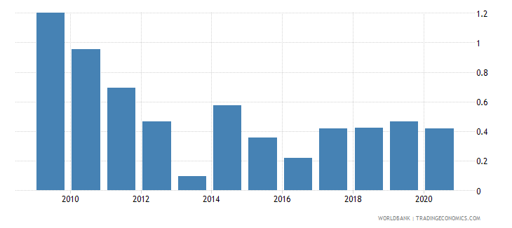 india foreign direct investment net outflows percent of gdp wdi wb data