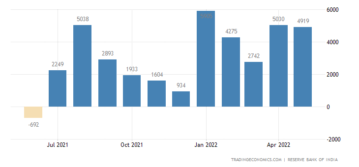 India Foreign Direct Investment | 2019 | Data | Chart | Calendar