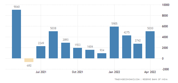 India Foreign Direct Investment