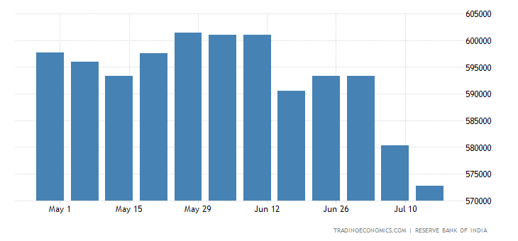 India Foreign Exchange Reserves