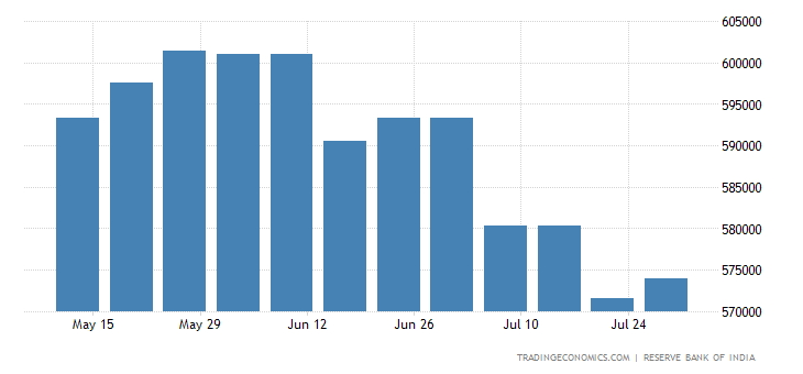 India Foreign Exchange Reserves | 2019 | Data | Chart | Calendar