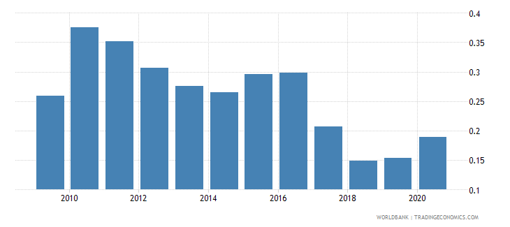 india forest rents percent of gdp wb data