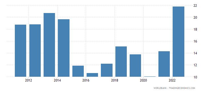india fuel exports percent of merchandise exports wb data