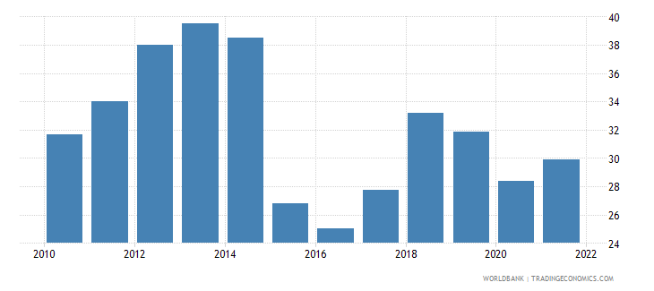 india fuel imports percent of merchandise imports wb data