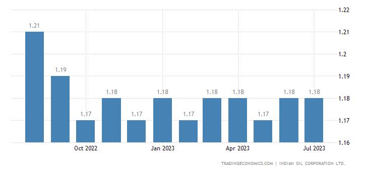 India Gasoline Prices