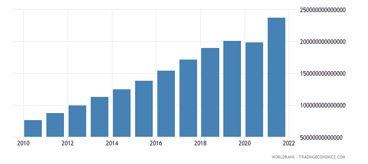 india gdp at market prices linked series current lcu wb data