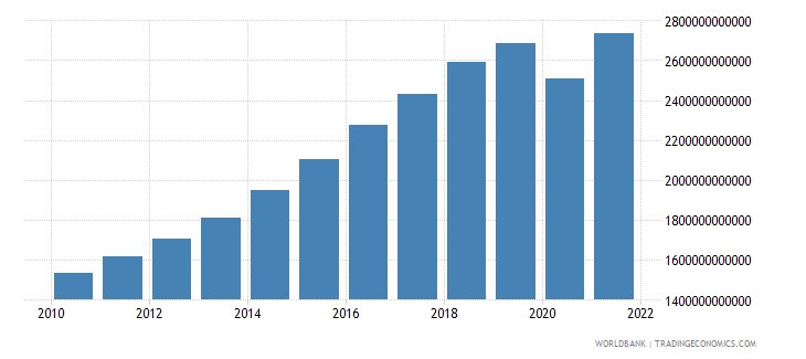 india gdp constant 2000 us dollar wb data