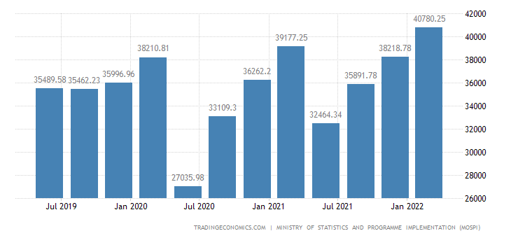 India GDP Constant Prices