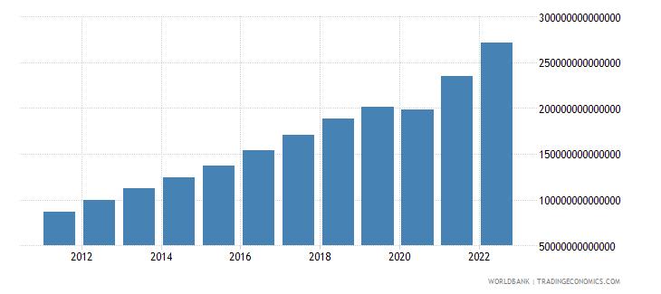 india gdp current lcu wb data
