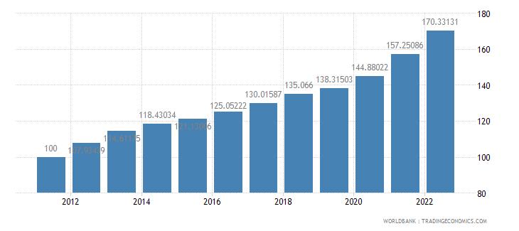india gdp deflator base year varies by country wb data