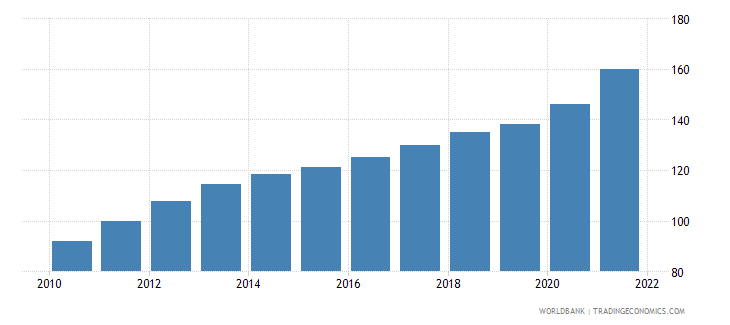 india gdp deflator linked series base year varies by country wb data