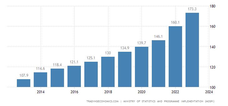India GDP Deflator