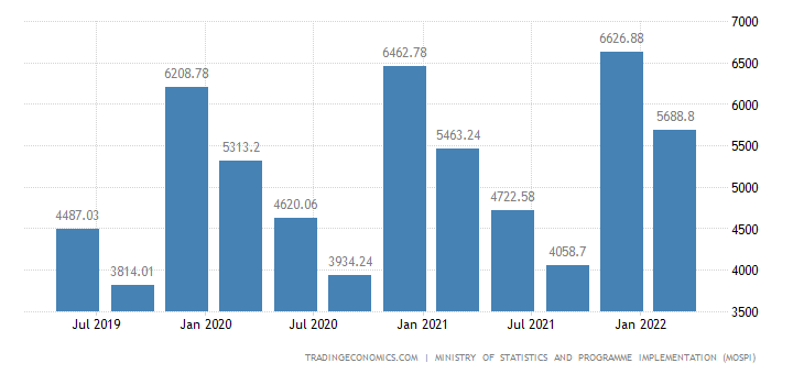 India GDP From Agriculture | 2019 | Data | Chart | Calendar | Forecast