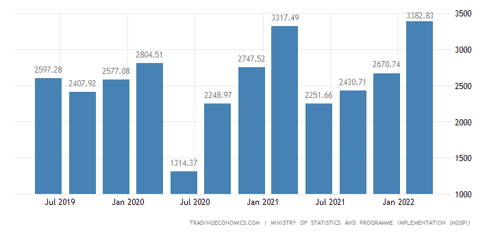 India GDP From Construction