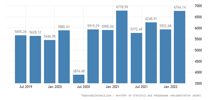 India GDP From Manufacturing